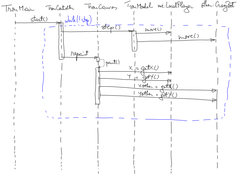 Be bluetooth multiplayer game an uml sequence diagram ccuart Gallery